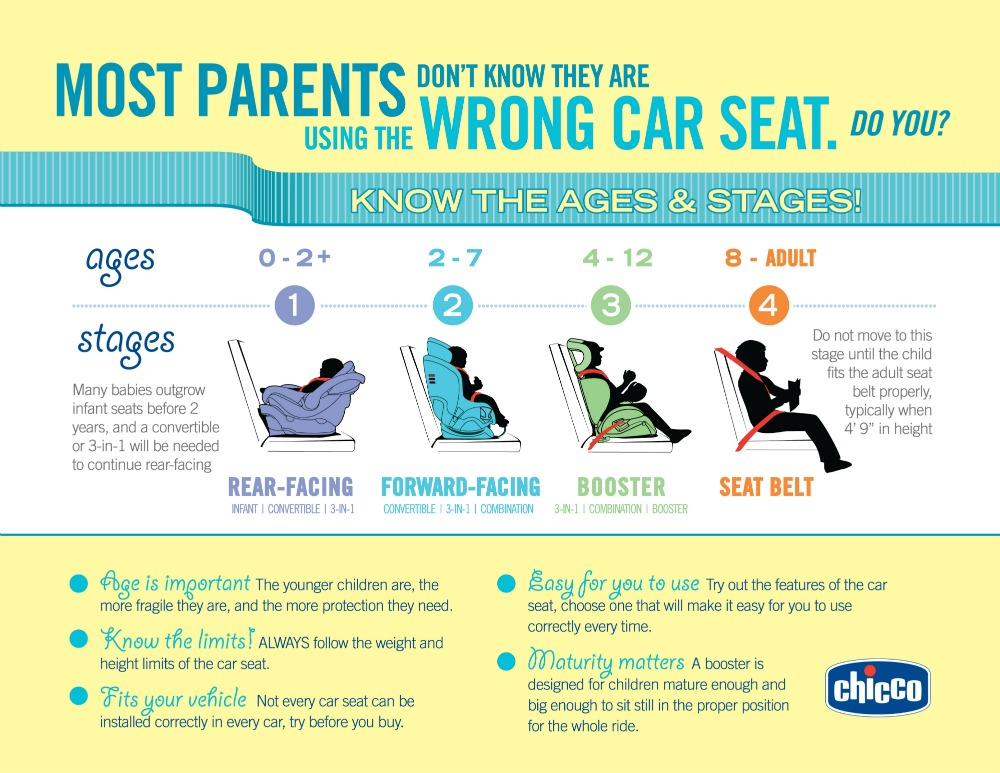 an education on kids car seats from chiccokidfit plus look mom no more icky seat